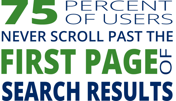 70% of users never scroll past the first page of results