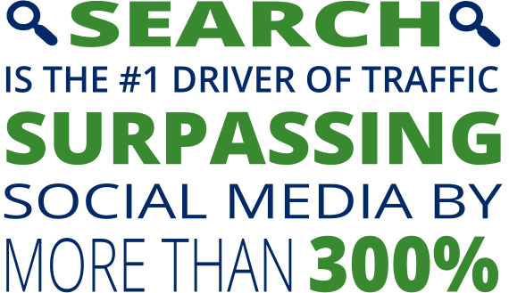 search is the #1 driver of traffic, surpassing social media by 300%