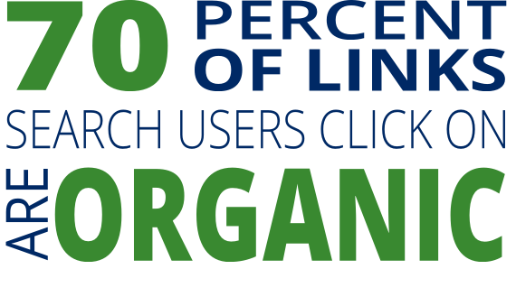 70% of links users click on are organic
