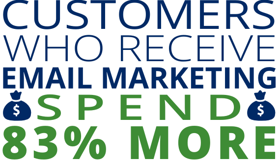 customers who receive emai marketing spend 83% more