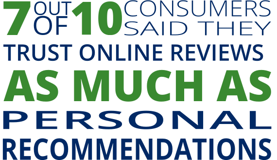 7 out of 10 people said they trust online reviews as much as personal recommendations