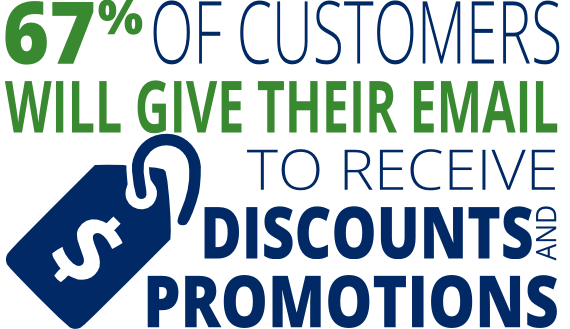 67% of people will give their email to receive discounts or promotions