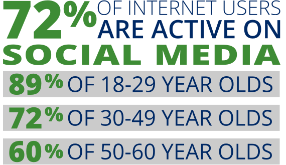 70% of internet users are active on social media