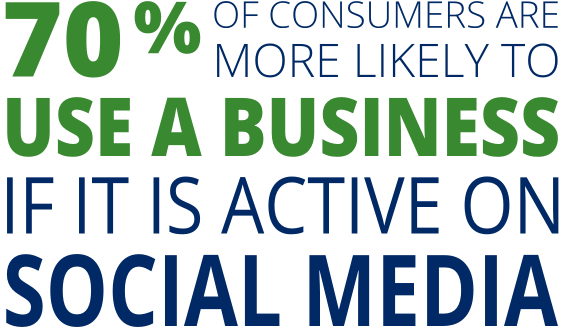 70% of consumers are more likely to use a business if it is active on social media
