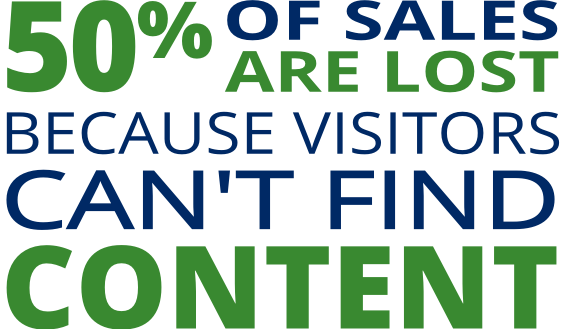 50% of sales are lost because visitors can't find content
