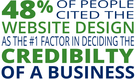 48% of people cited website design as the number 1 factor in determining the credibility of a business