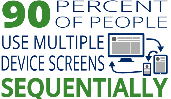 90% of people use multiple screens sequentially