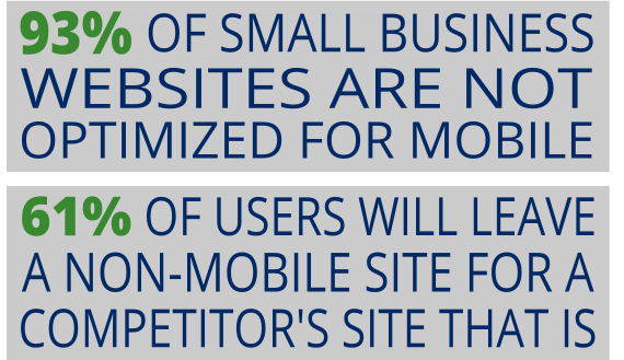 93% of small business websites are not optimized for mobile